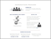 This infographic walks users through the nominations process. Click the icon to view the PDF.