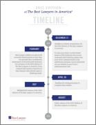 Best Lawyers Timeline